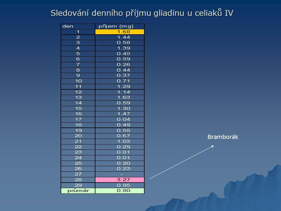 Sledování denního příjmu gliadinu u celiaků IV