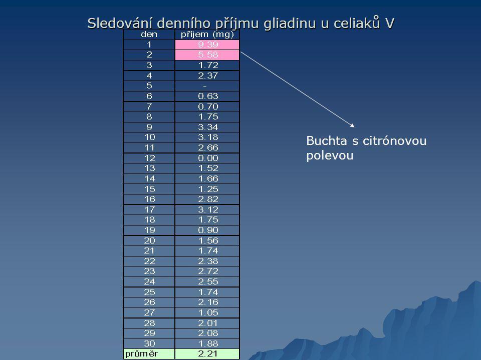 Sledování denního příjmu gliadinu u celiaků V