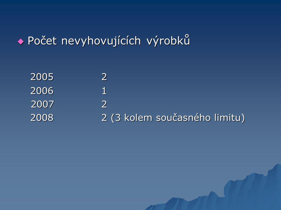 2005 2 Počet nevyhovujících výrobků 2006 1 2007 2