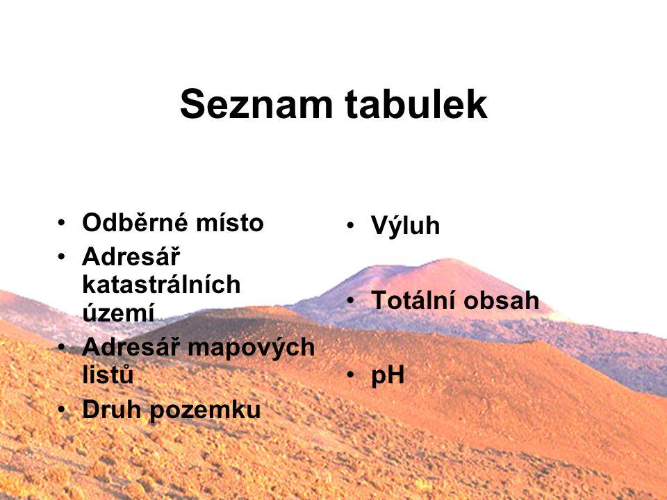 Seznam tabulek Odběrné místo Adresář katastrálních území