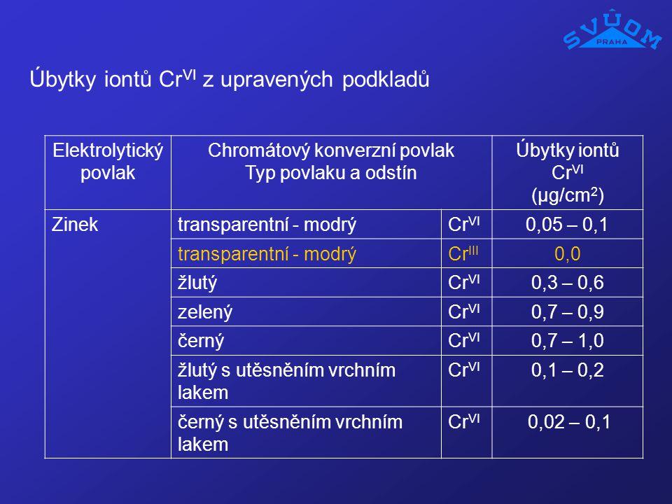 Úbytky iontů CrVI z upravených podkladů