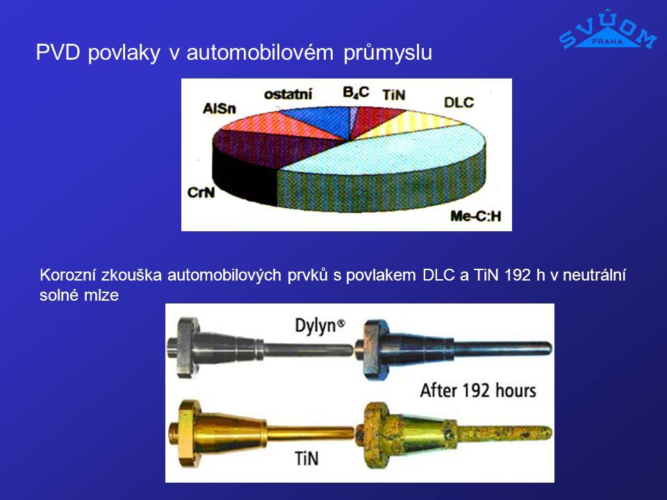 PVD povlaky v automobilovém průmyslu