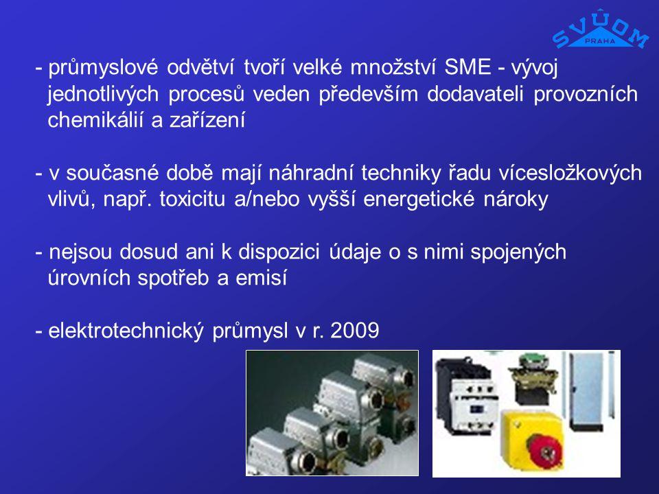 - průmyslové odvětví tvoří velké množství SME - vývoj