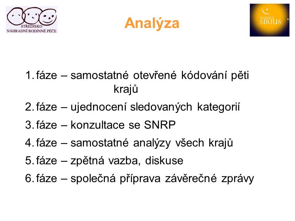 Analýza fáze – samostatné otevřené kódování pěti krajů
