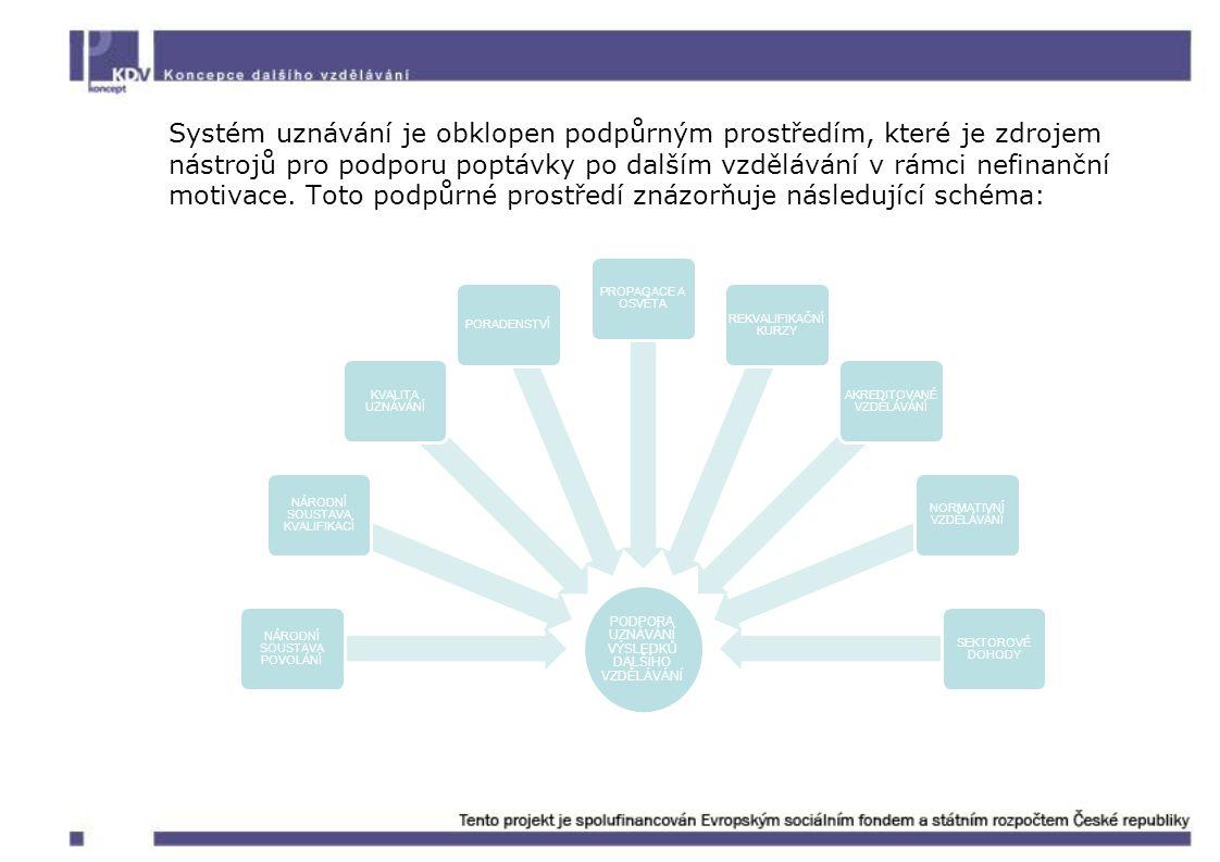 Systém uznávání je obklopen podpůrným prostředím, které je zdrojem nástrojů pro podporu poptávky po dalším vzdělávání v rámci nefinanční motivace. Toto podpůrné prostředí znázorňuje následující schéma: