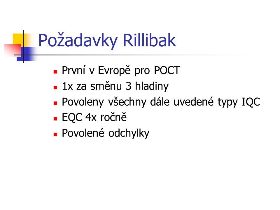 Požadavky Rillibak První v Evropě pro POCT 1x za směnu 3 hladiny