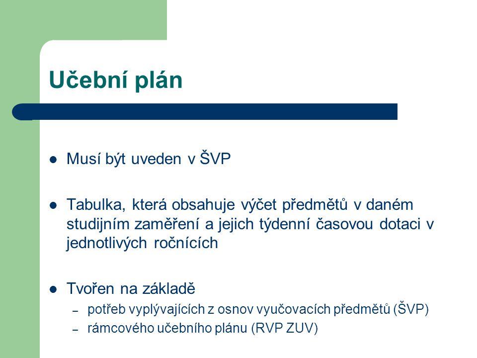 Učební plán Musí být uveden v ŠVP