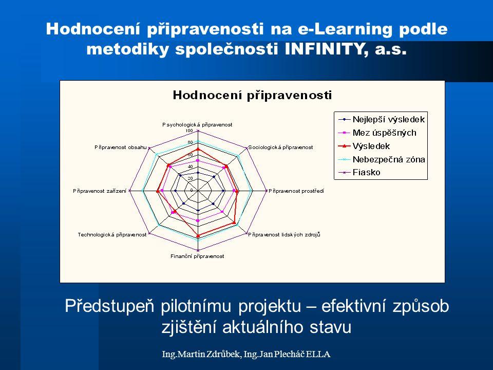 Ing.Martin Zdrůbek, Ing.Jan Plecháč ELLA