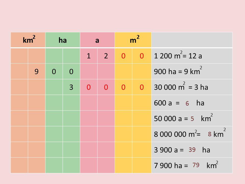 km ha. a. m. 1. 2. 1 200 m = 12 a. 9. 900 ha = 9 km. 3. 30 000 m = 3 ha. 600 a = ha.
