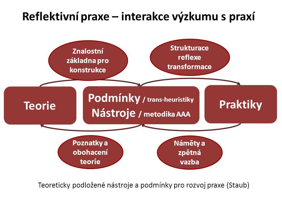 Reflektivní praxe – interakce výzkumu s praxí