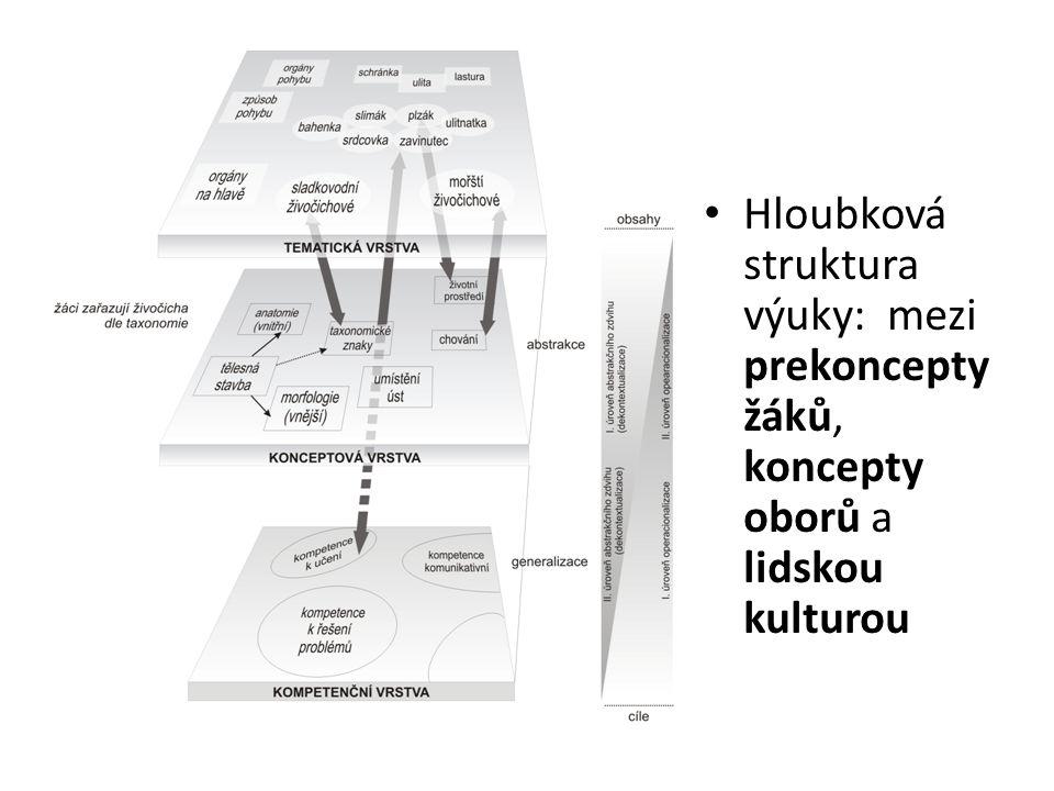 Hloubková struktura výuky: mezi prekoncepty žáků, koncepty oborů a lidskou kulturou