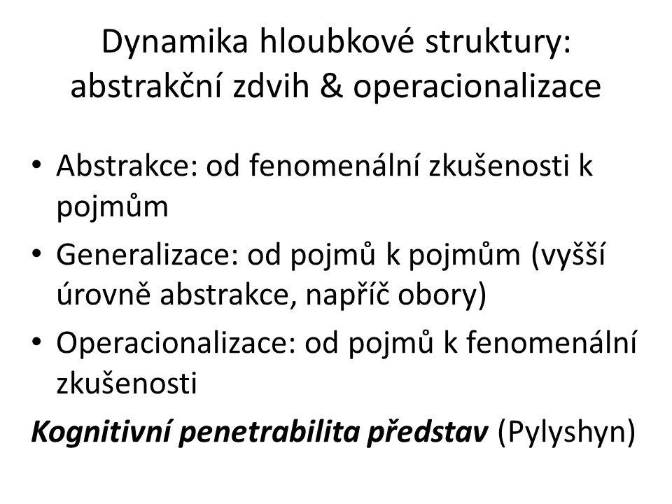 Dynamika hloubkové struktury: abstrakční zdvih & operacionalizace