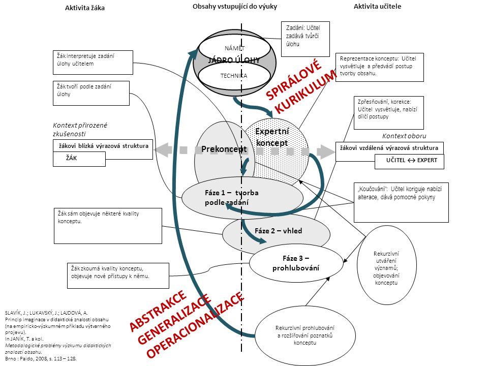 SPIRÁLOVÉ KURIKULUM ABSTRAKCE GENERALIZACE OPERACIONALIZACE Expertní