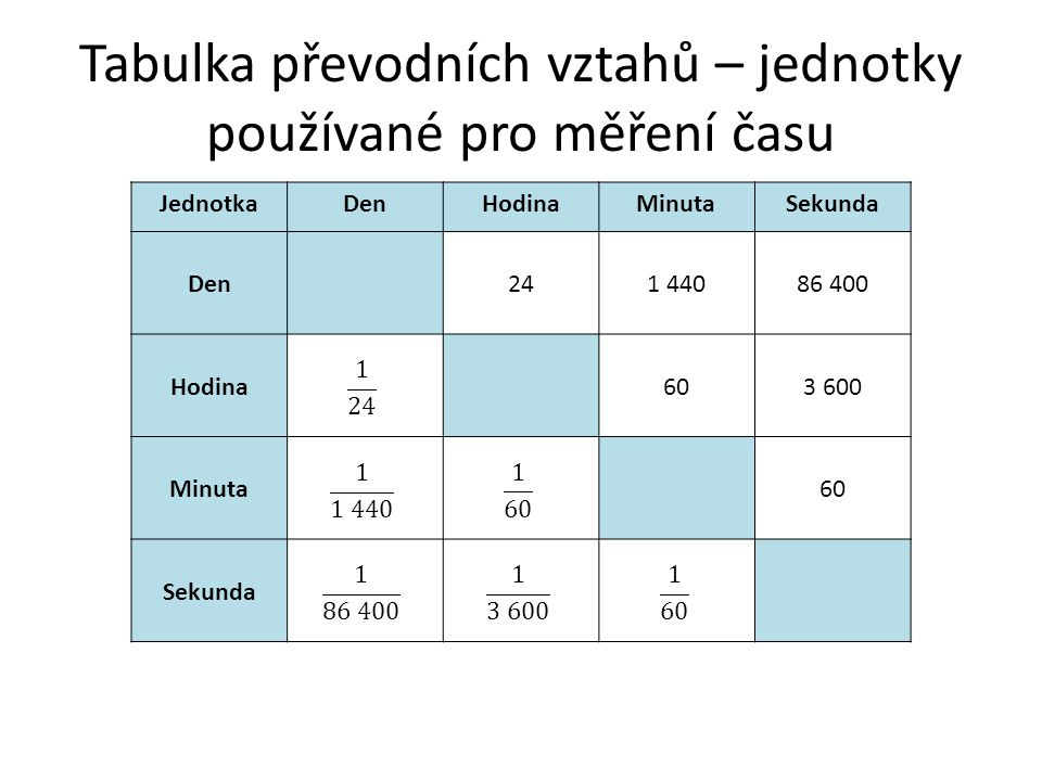 Tabulka převodních vztahů – jednotky používané pro měření času