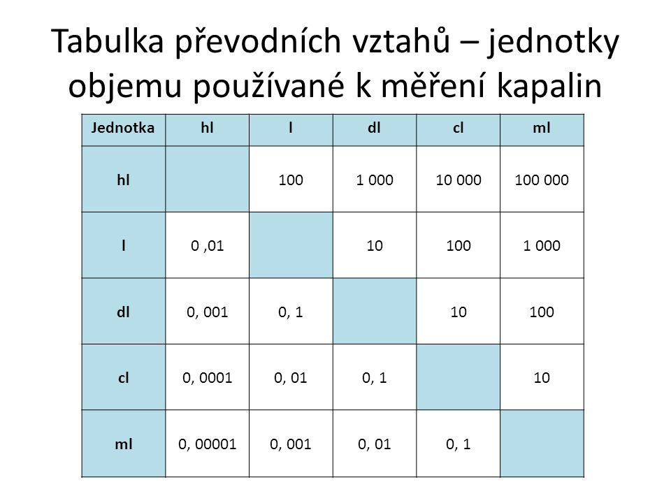 Tabulka převodních vztahů – jednotky objemu používané k měření kapalin
