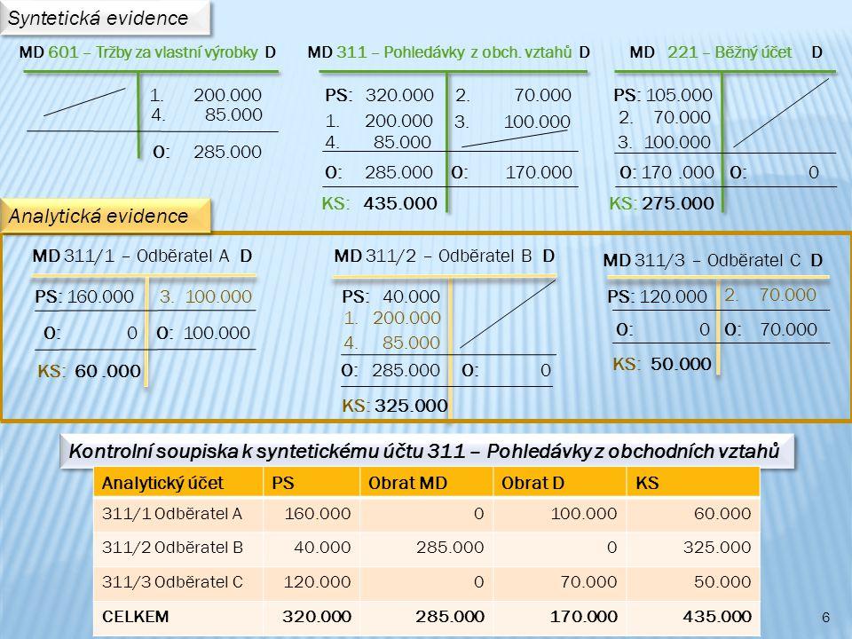 Syntetická evidence Analytická evidence