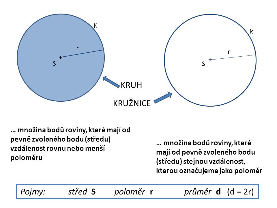 Pojmy: střed S poloměr r průměr d (d = 2r)