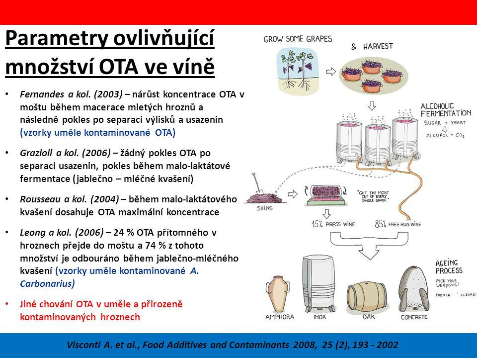 Parametry ovlivňující množství OTA ve víně