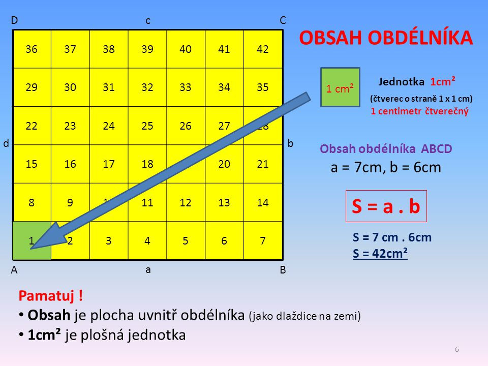 OBSAH OBDÉLNÍKA S = a . b a = 7cm, b = 6cm Pamatuj !