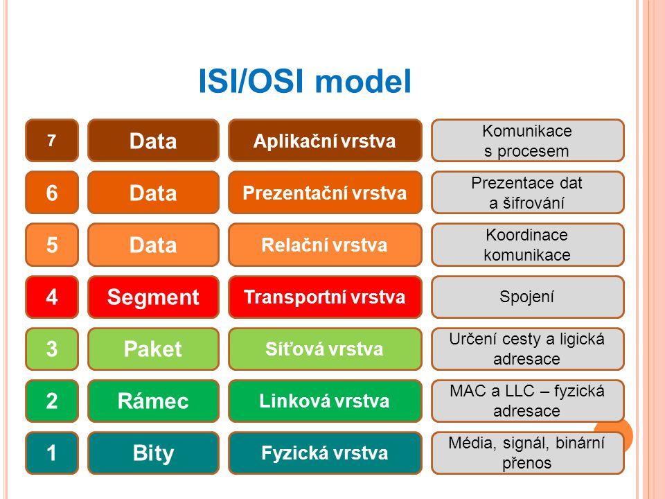 ISI/OSI model Data 6 Data 5 Data 4 Segment 3 Paket 2 Rámec 1 Bity