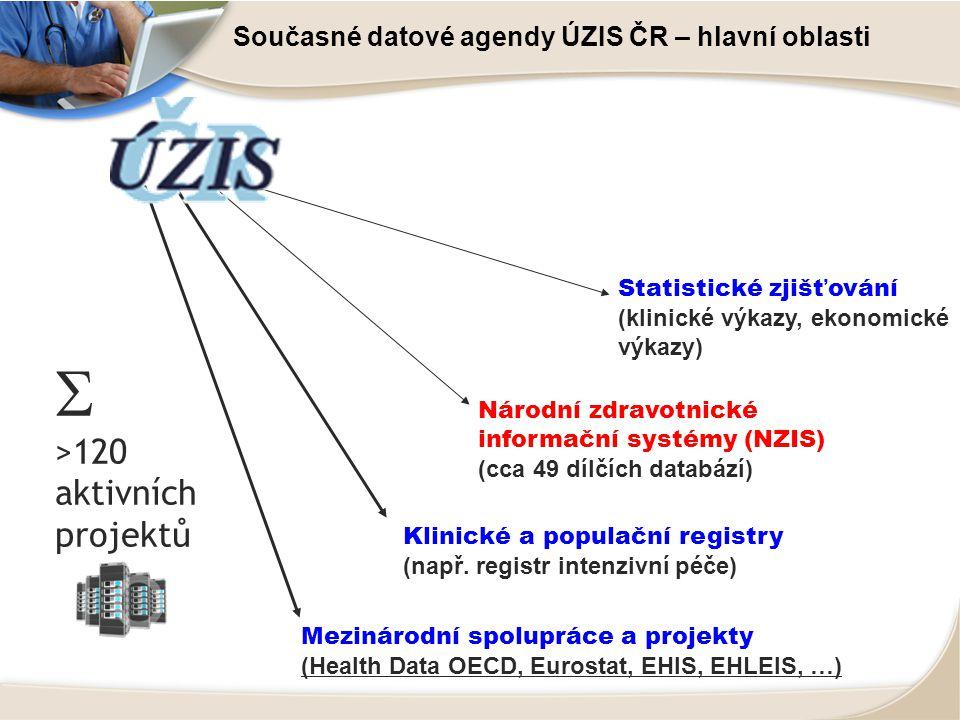 Současné datové agendy ÚZIS ČR – hlavní oblasti
