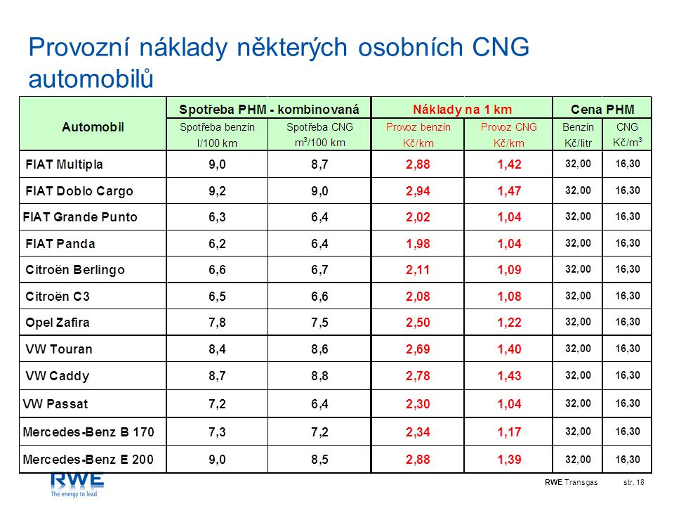 Provozní náklady některých osobních CNG automobilů