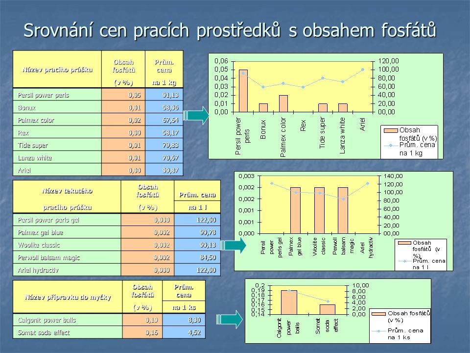 Srovnání cen pracích prostředků s obsahem fosfátů