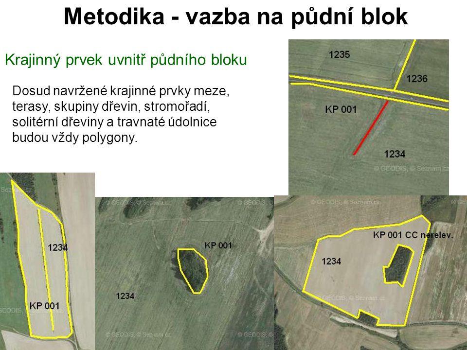 Metodika - vazba na půdní blok