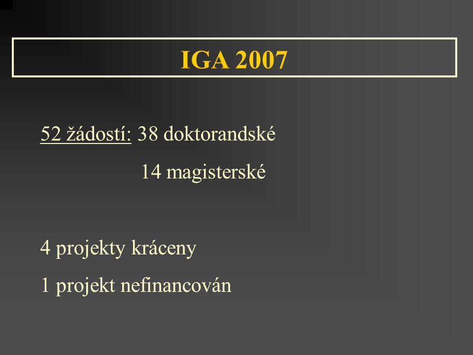 IGA 2007 52 žádostí: 38 doktorandské 14 magisterské 4 projekty kráceny