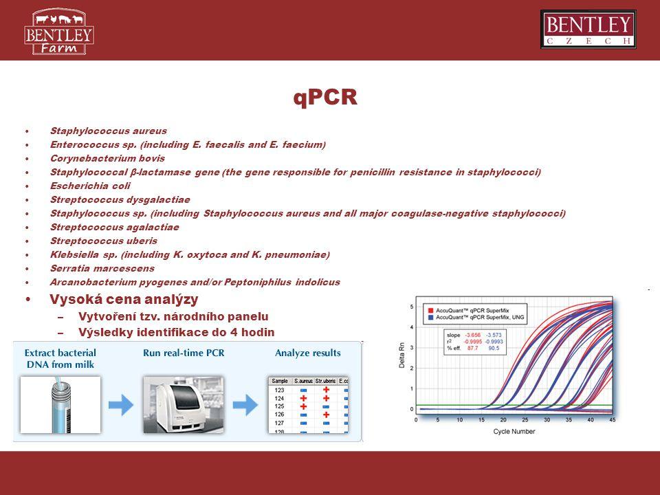 qPCR Vysoká cena analýzy Vytvoření tzv. národního panelu