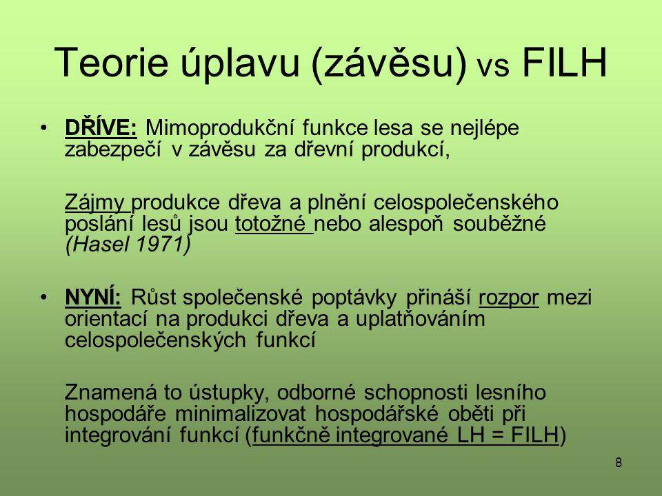 Teorie úplavu (závěsu) vs FILH