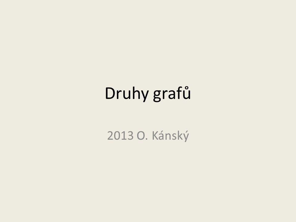 Druhy grafů 2013 O. Kánský