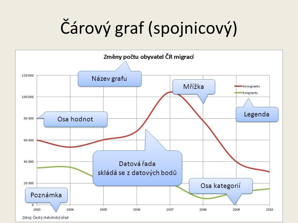 Čárový graf (spojnicový)