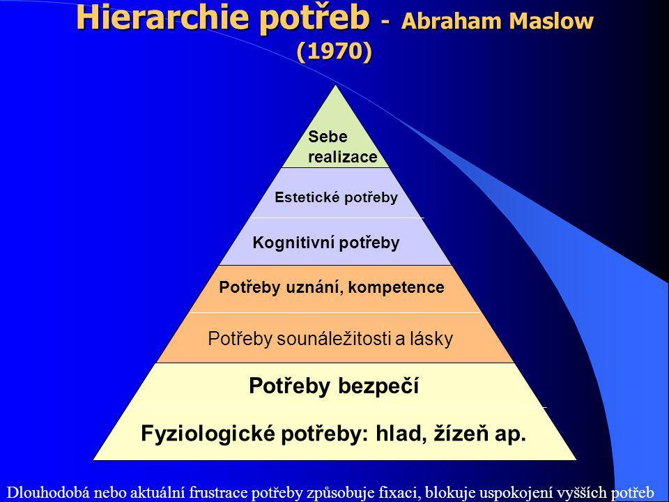 Hierarchie potřeb - Abraham Maslow (1970)