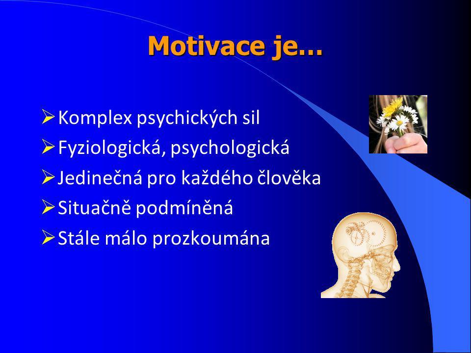 Motivace je… Komplex psychických sil Fyziologická, psychologická