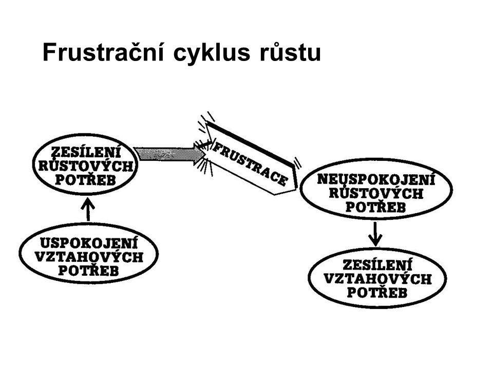 Frustrační cyklus růstu