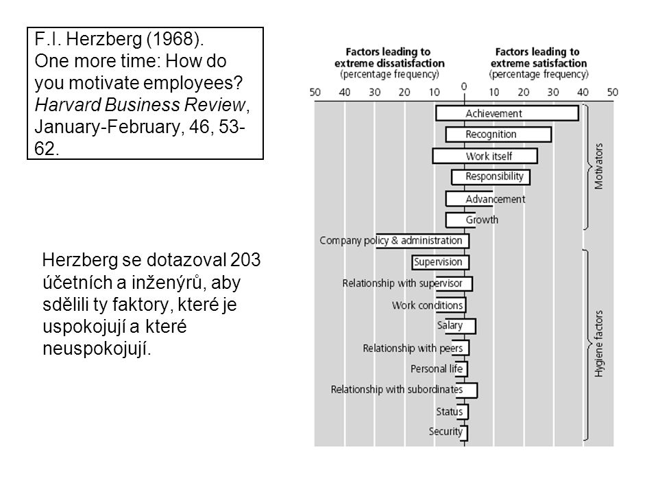 F. I. Herzberg (1968). One more time: How do you motivate employees