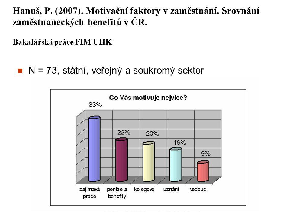 Hanuš, P. (2007). Motivační faktory v zaměstnání