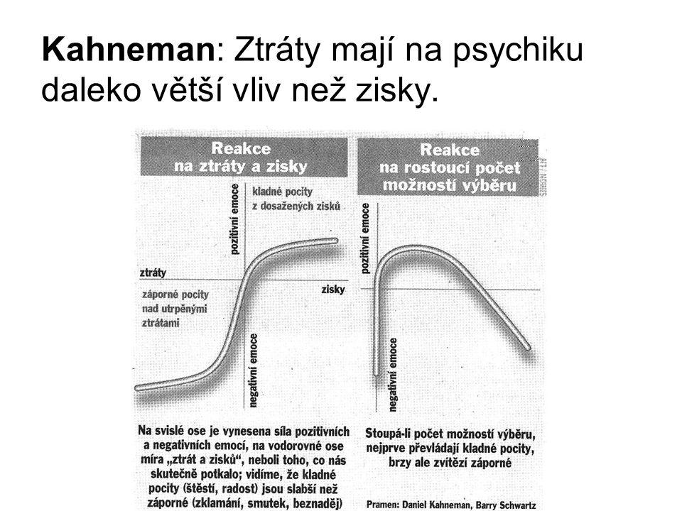 Kahneman: Ztráty mají na psychiku daleko větší vliv než zisky.