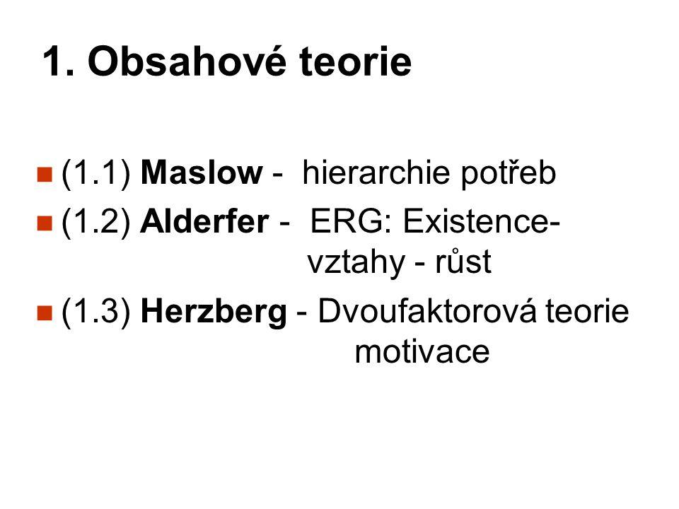 1. Obsahové teorie (1.1) Maslow - hierarchie potřeb