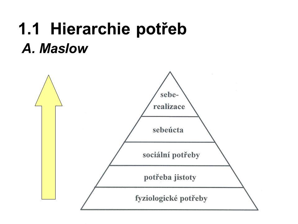 1.1 Hierarchie potřeb A. Maslow