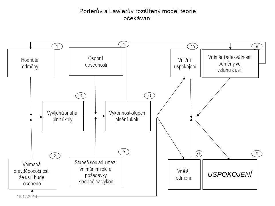 USPOKOJENÍ Porterův a Lawlerův rozšířený model teorie očekávání