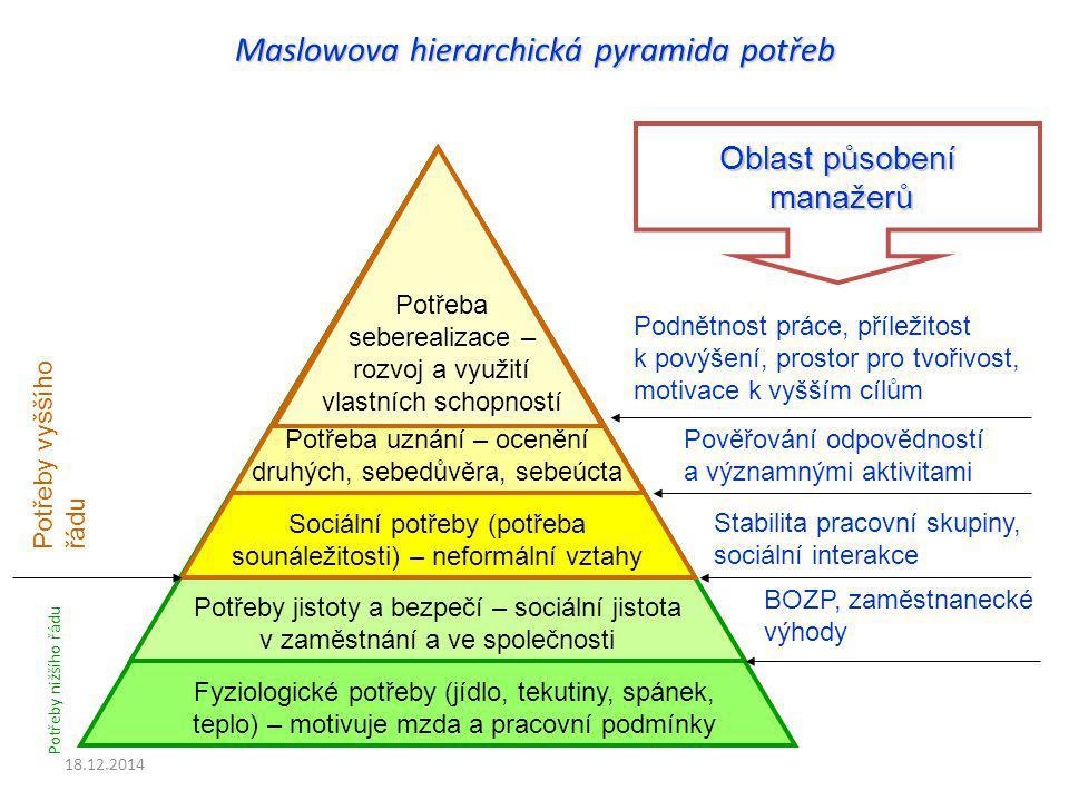 Maslowova hierarchická pyramida potřeb
