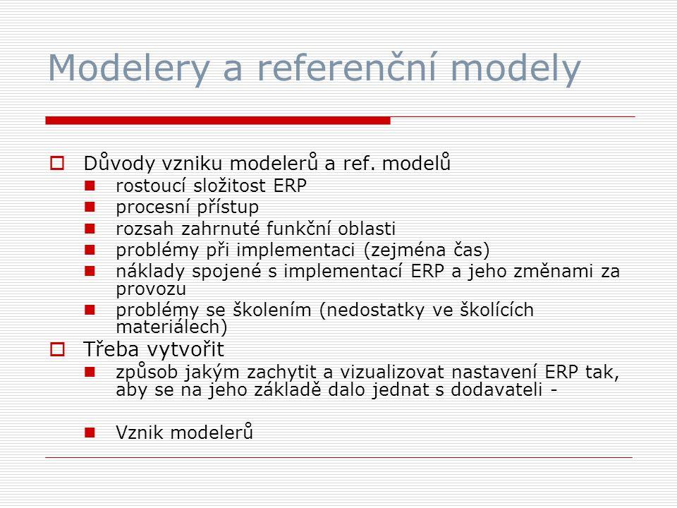 Modelery a referenční modely