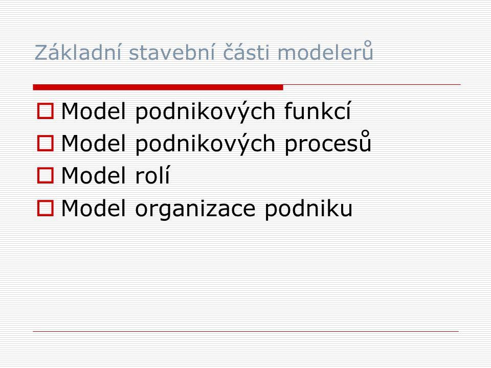 Základní stavební části modelerů