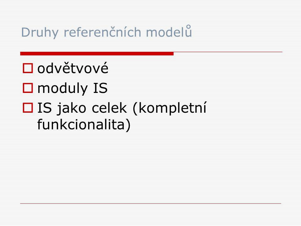 Druhy referenčních modelů