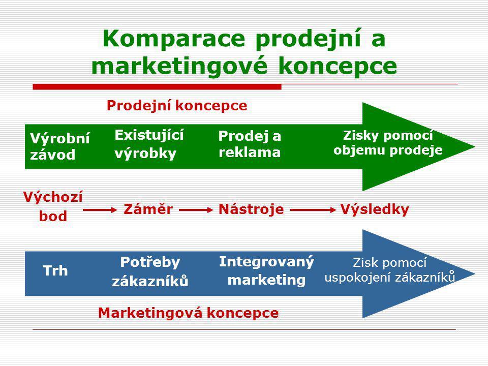 Komparace prodejní a marketingové koncepce