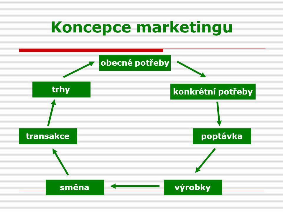 Koncepce marketingu obecné potřeby trhy konkrétní potřeby transakce