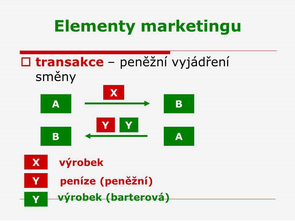 Elementy marketingu transakce – peněžní vyjádření směny X A B Y Y B A