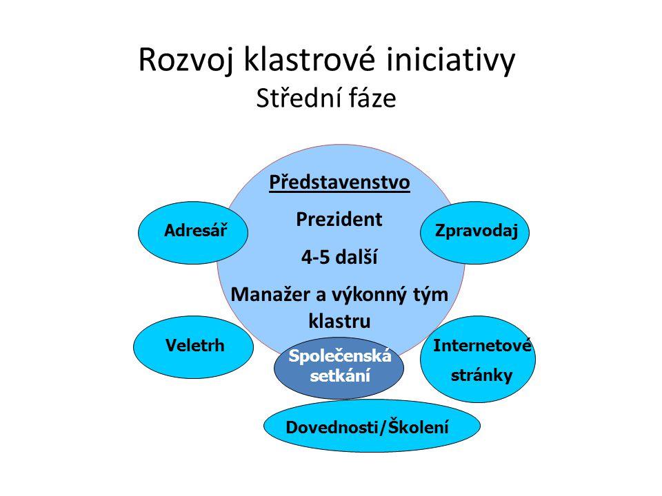 Rozvoj klastrové iniciativy Střední fáze